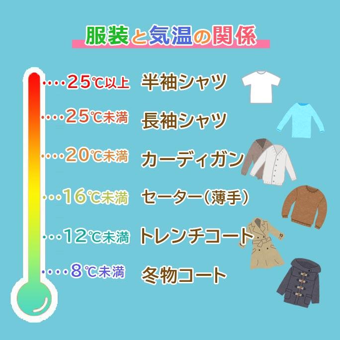 服装 気温
